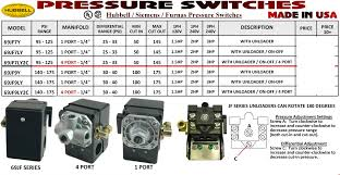 Hubbell Single Pole Switch Wiring Diagram How to Wire a Single Pole Switch