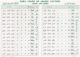 Alphabet Numbers Chart Chart Of Arabic Letters Shapes And Form Iqra