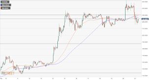 Ltd Usd Litecoin Charts