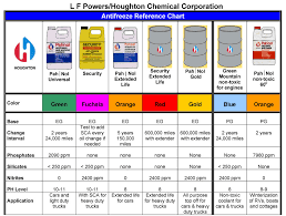 Antifreeze Color Chart Antifreeze Color Guide Related Keywords Suggestions