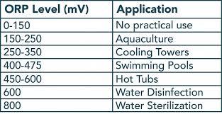 Technical Education For Water Quality Measurement Sensorex