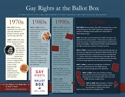 Gay rights movement timeline