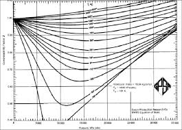 compressibility factor. figure 3-compressibility factor of natural gas compressibility m