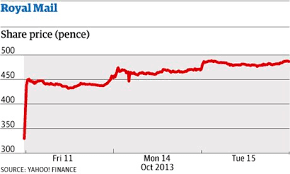Royal Mail Price Charts On Postage Royal Mail Shares Current Trading Price Fecmopoca Ml