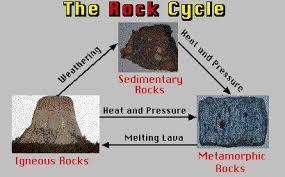 Metamorphic Rock Chart Metamorphic Rocks Lesson 14 Volcano World Oregon State