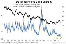 Global Government Bond Yields Lower For Longer See It