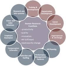 human resources mangement human resources human resources mangement