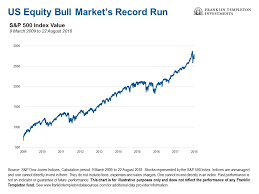 Distance Chart Us Us Equity Bull Market Goes The Distance
