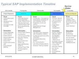 High Level Project Timeline Template Strategic Plan Schedule
