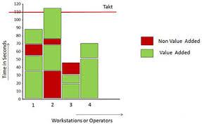 Yamazumi Chart Toyota Yamazumi Chart Lean Six Sigma Training Guide Copy