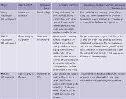 Table 20 1 From Addressing Fetal Alcohol Spectrum Disorder