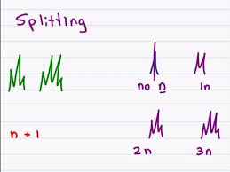 Nmr Reading Chart Proton Nmr How To Analyze The Peaks Of H Nmr Spectroscopy