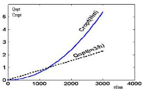Armstrong Pump Curve Charts Flow Rate And Load Torque Curves Of The Pump Versus The