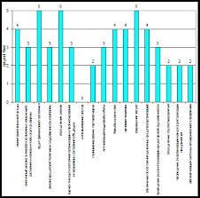 Дипломная работа Антикризисное управление предприятием  Наглядно на рис 2 3 1 представлены методы антикризисного управления эффективность которых оценили опрашиваемые работники ООО Доминус