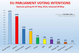 Uk Polling Chart Brexit Party Leads In Latest Poll Is It Enough