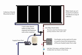 your own hot water using rhyoucom diy diy solar pool heater panels solar heating for swimming