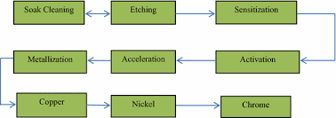 Plating Process Flow Chart Plating On Acrylonitrile Butadiene Styrene Abs Plastic A