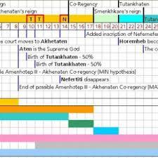 Ancient Egypt Chronological Chart History Forum
