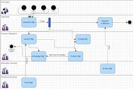 Help Desk Process Get Rid Of Wiring Diagram Problem