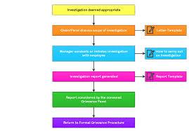 Grievance Procedure Investigation Dispute Resolution