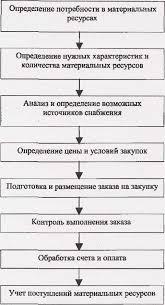 Отчет о производственной практике на примере ГП Севастопольского  Рисунок 1 Этапы организации закупок сырья и материалов