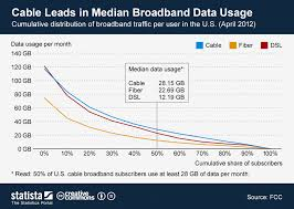 Chart Cable Leads In Median Broadband Data Usage Statista