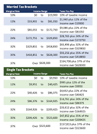 irs 2021 tax tables deductions