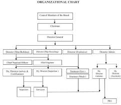 Org Chart Rules 1 Organizational Chart Of The Ship Building And Ship
