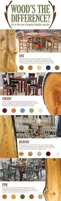 wood furniture types. oak is most popular hardwood in north america renowned for its unique grain and rich tones itu0027s often found missionstyle furniture a clean wood types