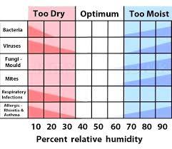 Indoor Relative Humidity Chart House Humidity Elsand Info