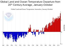 Climate Change Chart 2015 The Planets Temperature Is Rising Union Of Concerned