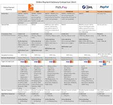 Business Checking Account Comparison Chart Ecommerce Egenz Com