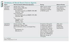 Ace Inhibitor Equivalency Chart Heart Failure Guidelines Introduction To The New Agents