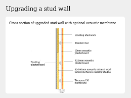 cross section of a soundproofed stud wall