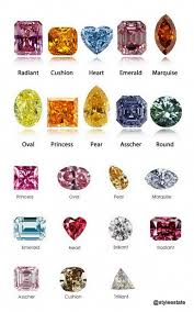 Fancy Color Diamond Chart