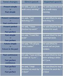 Reported Speech Tense Changes Reporting Verbs Expressions