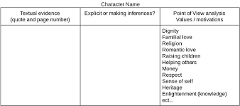 A Raisin In The Sun Character Analysis Chart Tips For Teaching A Raisin In The Sun By Lorraine Hansberry