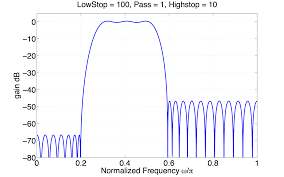 Frequency Sampling Method Fir Filter Design Filter Design Whats The Use Of The Ripple In The
