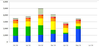 Rainbow Chart In Excel Need Help With Colors For Excel Chart Penny Arcade