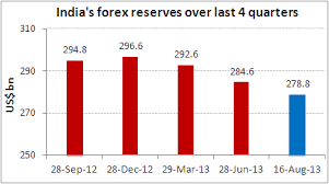 Indias Forex Reserves Over The Last 4 Quarters Chart Of