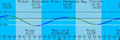 Milton Blackwater River Pensacola Bay Florida Tides And