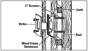 door jamb diagram. Consider The Door Frame As Well Dead Bolt Jamb Diagram A