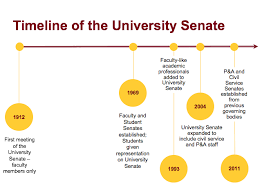 Senate Hierarchy Chart University Senate Governance University Of Minnesota