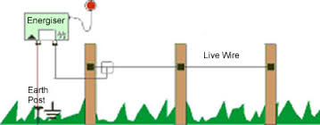 what is an electric fence open circuit of electric fencing