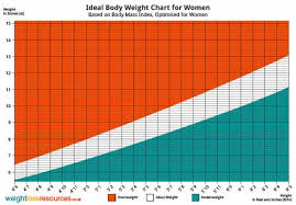Weight Chart For Women Ideal Weight Chart For Women Weight Loss Resources