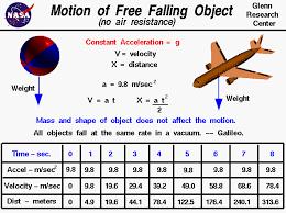 Dropped Object Chart Free Falling Object Motion