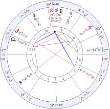 Canada Horoscope Canada Natal Chart Mundane Astrology