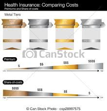 Comparative Chart Of Health Insurance Comparing Healthcare Costs Chart