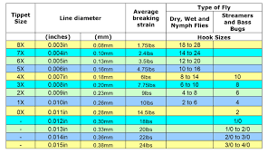 Leader Tippet Size Chart Guide To Tippets Fly Fishing Tippet Huide