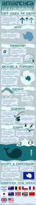 Infographic Of Antarctica Fast Facts Http